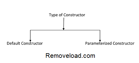 Type-of-Constructor