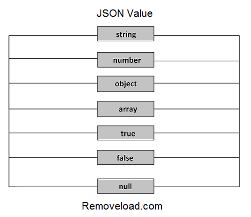 JSON values