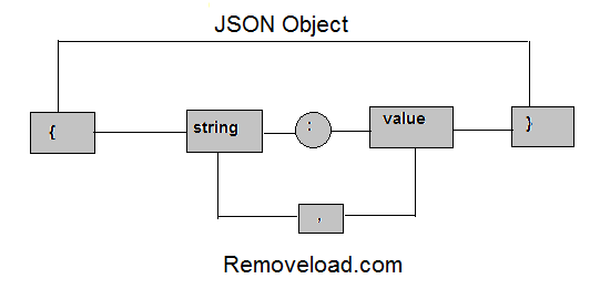 object_json