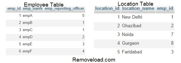 emp_location